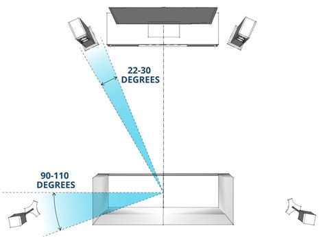 How To Place Surround Sound Speakers In A Room by Speaker Placement For Home Theater