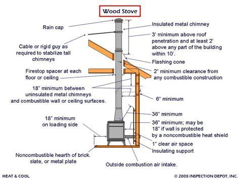 wood stove basics