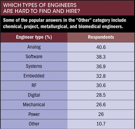 analog layout engineer salary integrated circuit designer engineer salary 28 images