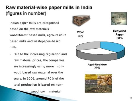 Materials In Paper - india s pulp paper industry