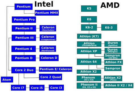 Intel Search Amd Intel Equivalent Chart 2014 Search Engine At
