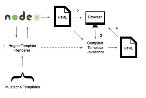 node template engine edave net introducing the node js template