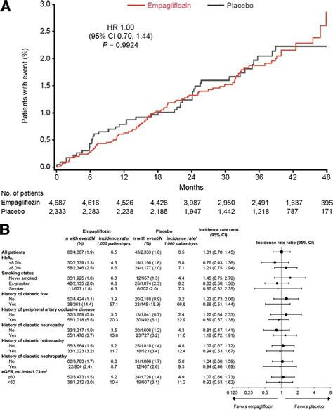 Empagliflozin And Assessment Of Lower Limb Amputations In