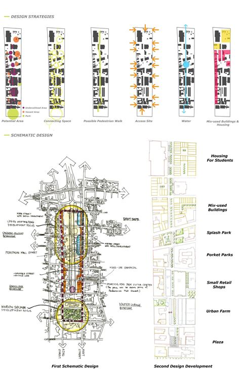 human pattern analysis sustainable urban corridor block pattern and