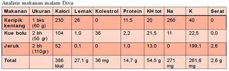 kardiovaskuler waww tinggi  kalori  makananku