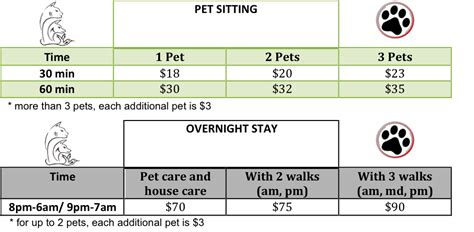 Going Rate For House Sitting With Pets by Plans Prices Pet Care By Mafe Llc