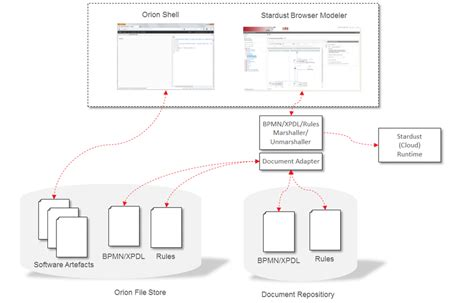 create bpmn diagram in eclipse create bpmn diagram in eclipse choice image how to guide and refrence