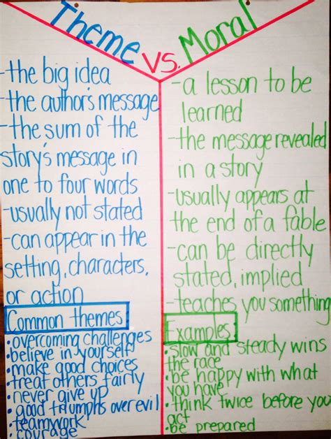 theme definition vs main idea theme vs moral anchor chart literacy anchor charts