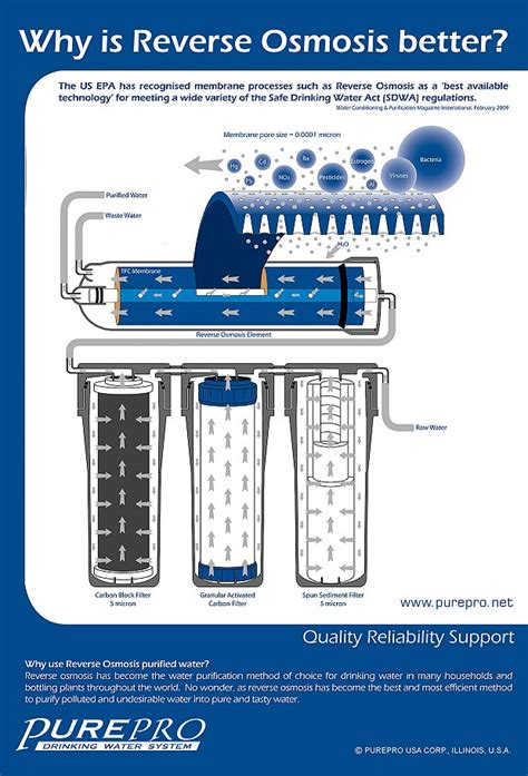 why is better purepro 174 why is osmosis better