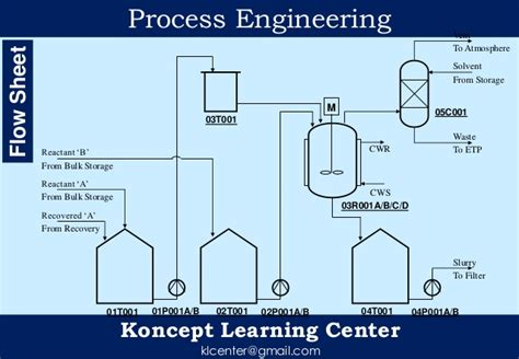 chemical plant process flow diagram process engineering of chemical plant