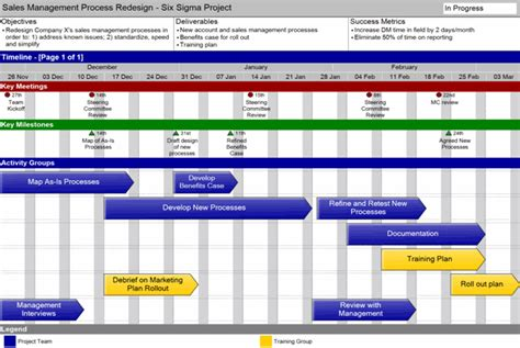 high level project plan template ppt swiftlight overview swiftlight software