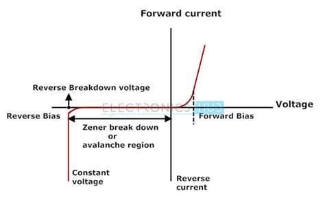 breakdown voltage for silicon diode zener diode as voltage regulator and its v i characteristics