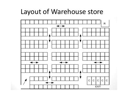layout tata letak gudang pengantar logistic dan warehouse