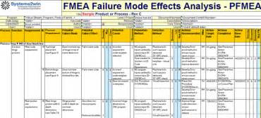 Fmea Spreadsheet Template by Fmea Template Failure Mode Effects Analysis Excel Template
