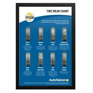Car Tire Wear Guide Sign Banner Graphic Design Digital Printing Autonation