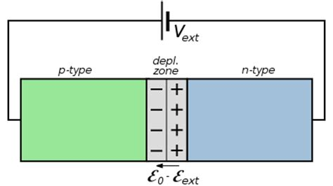 definition of p n junction diode pn junction diode and its forward bias bias characteristics