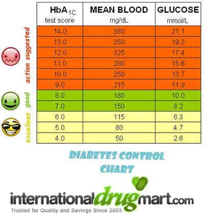 high blood sugar  dogs