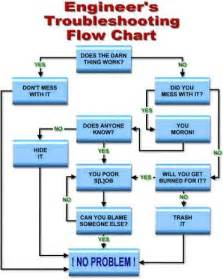 Cool Coffee Mugs For Guys engineer s troubleshooting flow chart humor pinterest