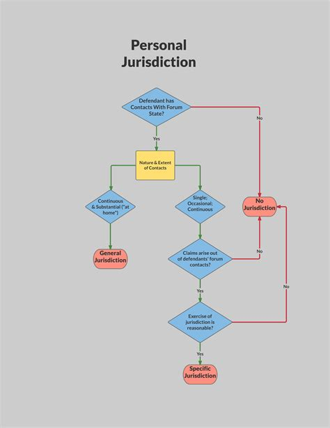 supplemental jurisdiction flowchart civil procedure