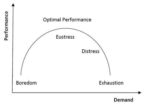 stress psychology topics