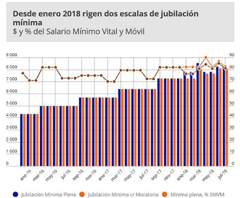 aumentos para jubilados y pensionados 2016 newhairstylesformen2014 aumentos en jubilaciones y pensiones para julio de 2016