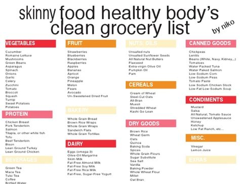 1 weight loss food food healthy s clean grocery list 5