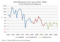 economy of japan wikipedia