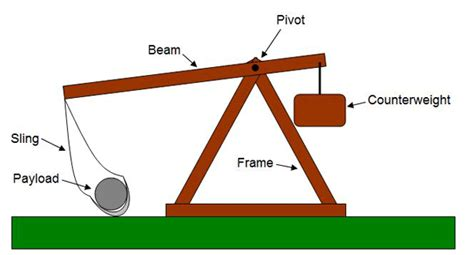 design weight definition effect of trebuchet arm length or counterweight mass on