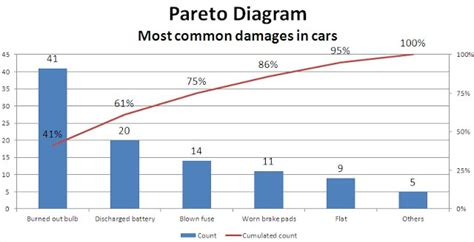 pereto diagram best excel tutorial pareto chart