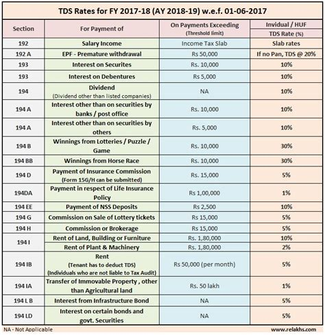 tds deduction section latest tds rates chart fy 2017 18 ay 2018 19 tds list