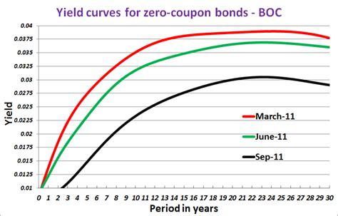 div yield formula 818 x 523 183 20 kb 183 png zero coupon bond yield curve
