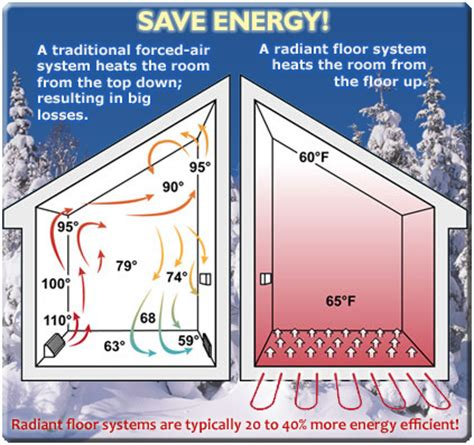Geothermal Radiant Floor by Geothermal Radiant Floor