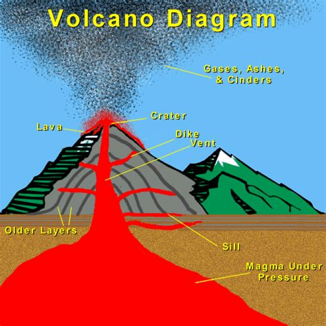 labeled volcano diagram parts volcanoes
