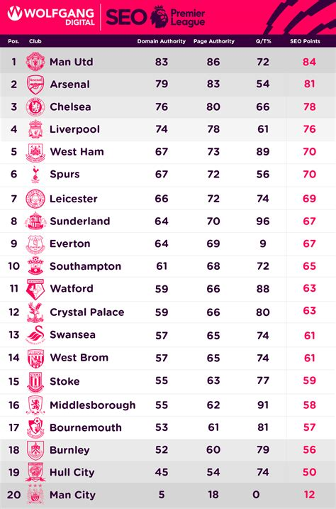 epl table winners what if seo metrics could win the premier league