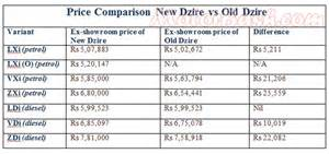 Maruti Suzuki Dzire Accessories Price List Price Comparison New Vs Maruti Dzire