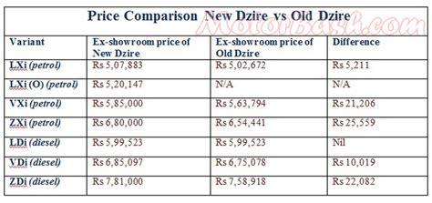 Suzuki Car Price List Price Comparison New Vs Maruti Dzire
