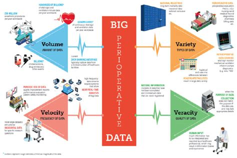 bid data big data in perioperative medicine research why we need