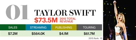 Highest Paid Journalist by Billboard Money Makers List S Top Earners Of 2015