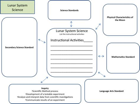 pin blank nursing concept map on
