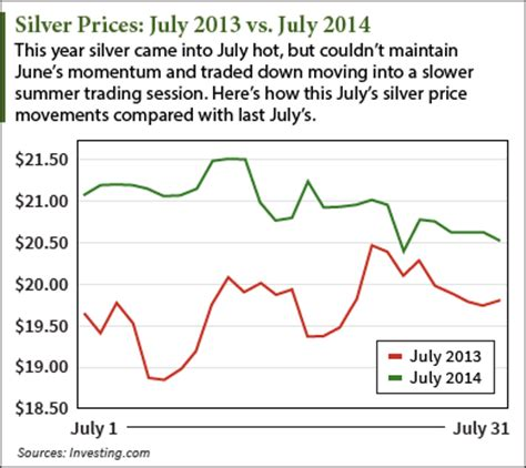 silver prices down in july after june rally