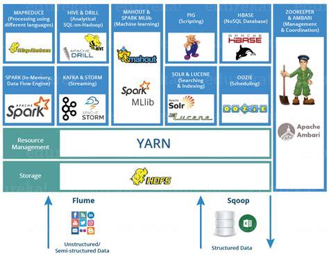hadoop ecosystem diagram hadoop 2 6 ecosystem 2018