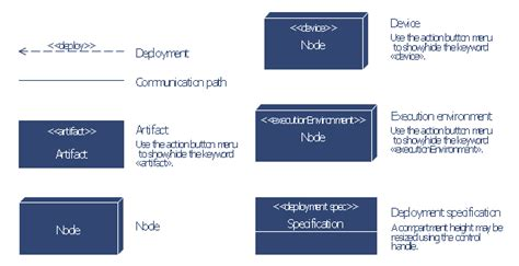 Deployment Flowchart Exle 28 Images Sle Flowcharts And