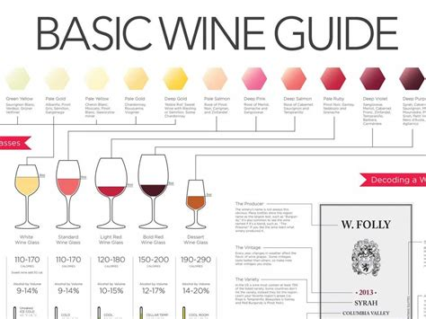 wine pairing the basic knowledge needed to feel confident pairing food and wine books this chart tells you everything you need to about
