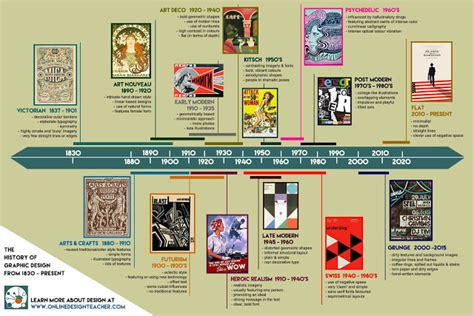 history of graphic design graphic design history timeline onlinedesignteacher