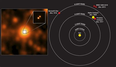 this closest astronomers discover third closest star system astronomy