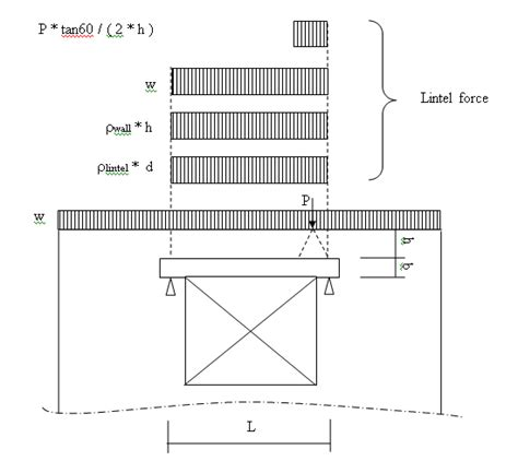 What Does Floor Load by Wall Panel Load Attribution And Load Transfer For Risafloor