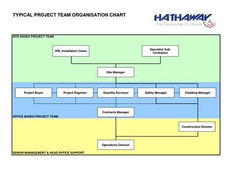 templates for organization construction organizational chart template construction