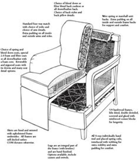 flexsteel furniture extraordinary construction  quality sofa diagram flexsteel