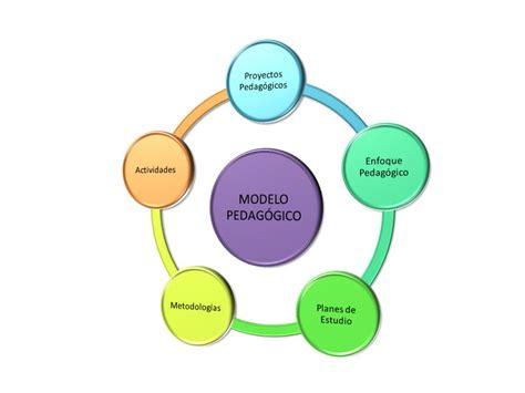 Modelo Curricular Pedagogico El Modelo Pedag 243 Gico