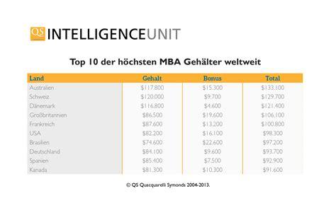 Mba Germany Salary by Mba Absolventen In Deutschland Verdienen Nach Neuer Studie